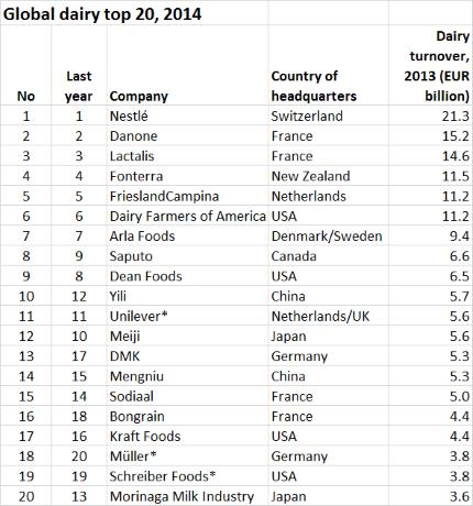 Global_dairy_2013